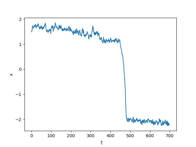 臨界減速(Critical Slowing Down:CSD)
