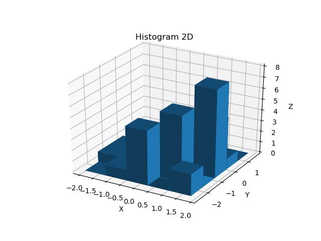 matplotlibで3次元空間に2次元ヒストグラムを表示する方法