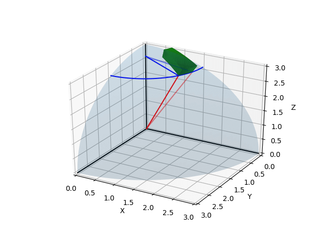 Matplotlibで3次元空間に円を描画、透過、境界を描画、線を引く